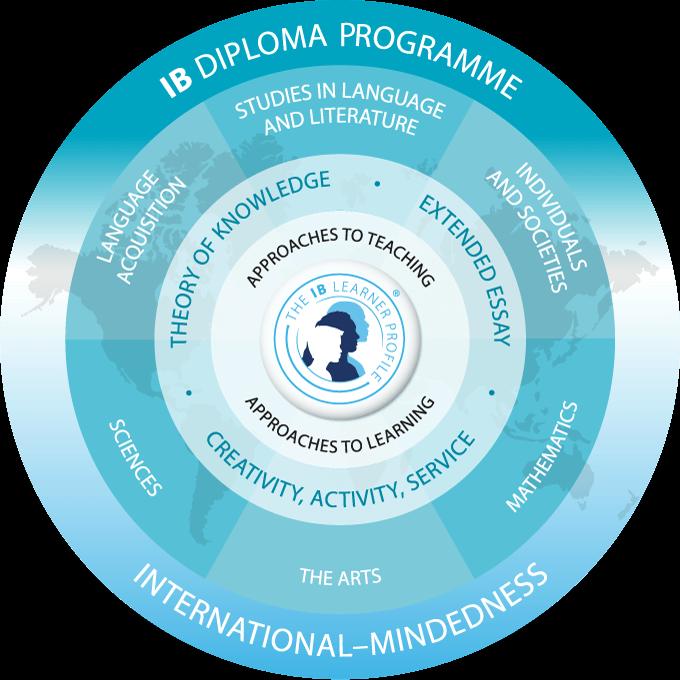 THE IB DIPLOMA CURRICULUM MODEL